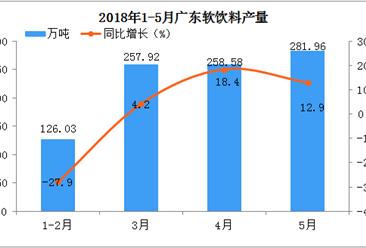 2018年1-5月广东省饮料产量分析:累计同比增长10.8%