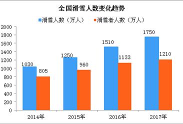 六张图看懂中国滑雪市场变化趋势:滑雪人数达1750万人次  同比增长15.89%