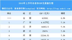 19省市GDP總量排行榜:江西趕超天津 12個省市增速同比放緩(附榜單)