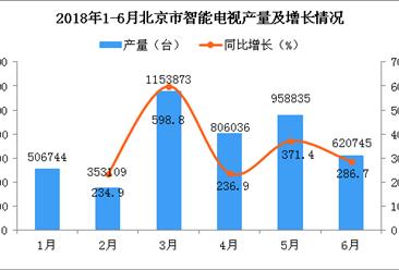 2018年6月北京市智能电视产量为620745台 同比增长286.7%