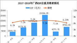 2018年上半年廣西經濟運行情況分析:GDP同比增長6.2%(附圖表)