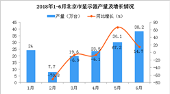 2018年6月北京市显示器产量为38.2万台 同比增长14.7%