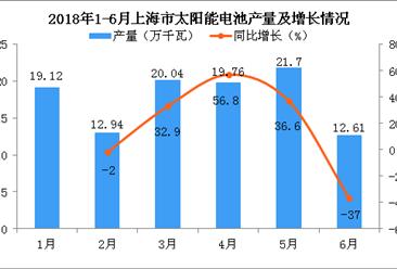2018年上半年上海市太阳能电池累计产量为106.21万千瓦 累计增长18.1%