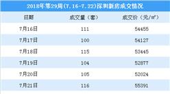 2018年第29周深圳新房市場周報:龍崗房價小幅上漲(圖)