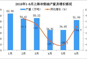 2018年6月上海市柴油产量为51.99万吨 同比下降14.7%
