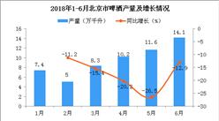 2018年6月北京市啤酒產量為14.1萬千升 同比下降12.9%