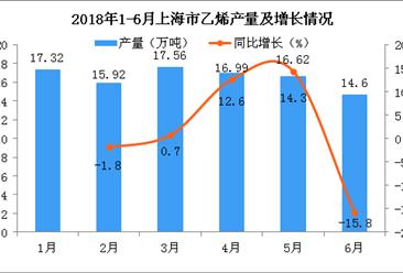2018年上半年上海市乙烯累计产量为99.01万吨 累计增长1%