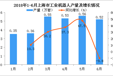 2018年上半年上海市工业机器人累计产量为2.87万套 累计增长10.3%