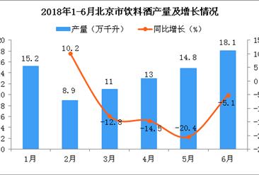 2018年6月北京市饮料酒产量为18.1万千升 同比下降5.1%