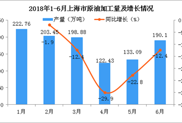 2018年上半年上海市原油加工量累计产量为1070.72万吨,累计下降11.9%