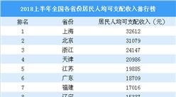 2018上半年全国31省市人均可支配收入排行榜:京沪收入突破3万元(附榜单)