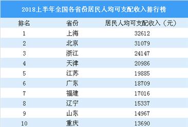 2018上半年全國31省市人均可支配收入排行榜:京滬收入突破3萬元(附榜單)