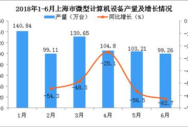 2018年6月上海市微型计算机设备产量为99.26万台,同比下降62.7%