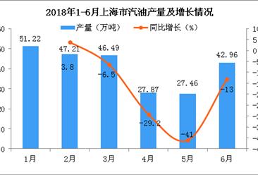 2018年6月上海市汽油产量为42.96万吨 同比下降13%