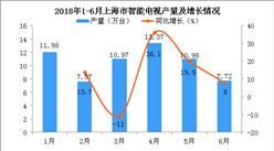 2018年6月上海市电视产量数据分析:电视产量增长8%