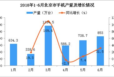 2018年6月北京市手机产量为853万台 同比增长31.5%