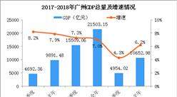 2018年上半年廣州經濟運行情況分析:GDP同比增長6.2%(附圖表)