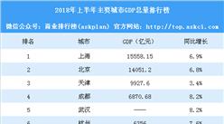 2018年上半年主要城市GDP大比拼:上海突破1.5萬億 寧波突破5000億(圖)