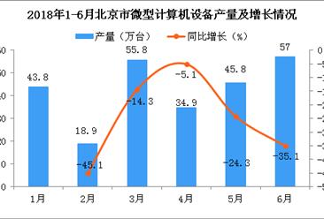 2018年6月北京市微型计算机设备产量为57万台 同比下降35.1%