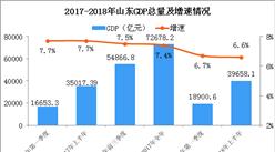 2018年上半年山東經濟運行情況分析:GDP同比增長6.6%(附圖表)