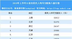 2018年上半年31省市居民人均可支配收入排行榜:上海北京突破3萬