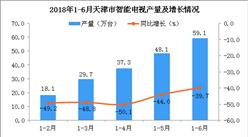 2018年1-6月天津市电视产量为59.1万台 同比下降39.7%