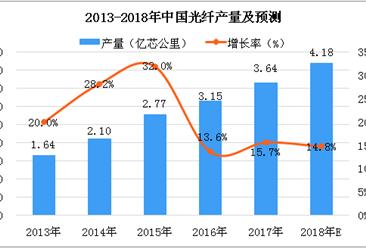2018年中国光纤产量及预测:产量或超4亿芯公里(图)