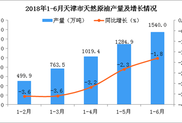 2018年1-6月天津市天然原油产量数据统计分析:预测2018年产量同比减少3.3%