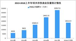 2018年上半年紹興市快遞業務總量為18113.9萬件  同比增長31.8%