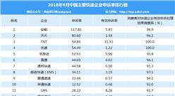 2018年6月快遞企業投訴排行榜:安能/天天/TNT申訴率前三(附排名)