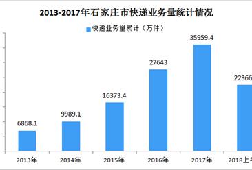 2018年上半年石家庄市快递业务量、快递业务收入同比增长均超过50%