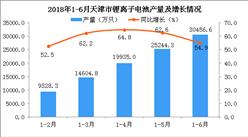 2018年天津市鋰離子電池產量分析:同比增長54.9%