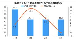 2018年5月河北省太陽能電池累計產量為2018.3萬千瓦 累計增長4.8%