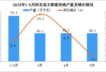 2018年5月河北省太阳能电池累计产量为2018.3万千瓦 累计增长4.8%