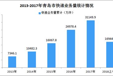 2018年上半年青岛市快递行业运行情况分析
