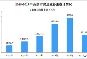 2018年上半年西安市快递业务量、快递业务收入双双增长