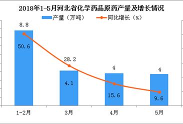2018年1-5月河北省化学药品原药产量增长趋势逐渐减缓 累计增长23.3%
