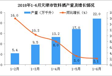 2018年上半年天津市饮料酒产量为22万千升 同比增长2.1%