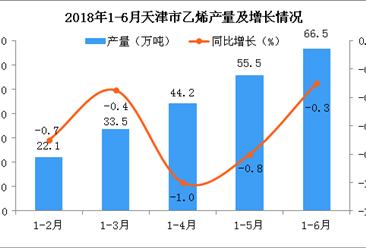 2018年上半年天津市乙烯产量呈现小幅度下降 预测2018年产量同比减少1.6%