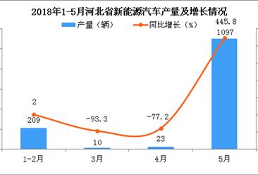 2018年5月新能源汽车产量急剧上升 产量达1097辆