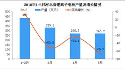 2018年1-5月河北省鋰離子電池產量總體呈減少趨勢 累計下降38.9%