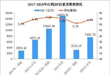 2018上半年山西经济运行情况分析:GDP同比增长6.8%(附图表)