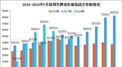 2018年7月深圳市小汽車車牌競價情況統計分析(附圖表)