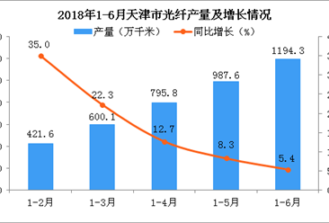 2018年上半年天津市光纤产量增长趋势逐渐减缓 同比增长5.4%