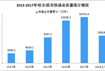 2018年上半年哈尔滨市快递行业运行情况分析