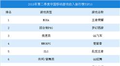 2018年第二季度中国移动游戏收入排行榜TOP10