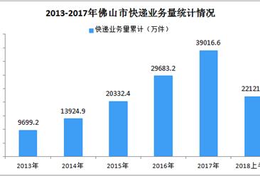2018年上半年佛山市快递业务量、快递业务收入涨幅均超过30%