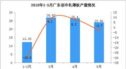 2018年1-5月广东省冷轧薄板产量分析:5月份同比下降了2.7%