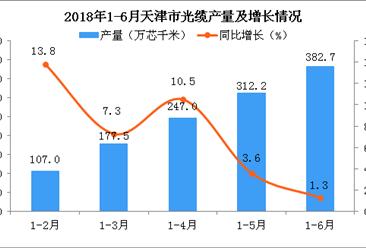2018年1-6月天津市光缆产量为382.7万芯千米 同比增长1.3%