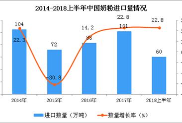 2018上半年中国奶粉进口量数据统计分析(附图)